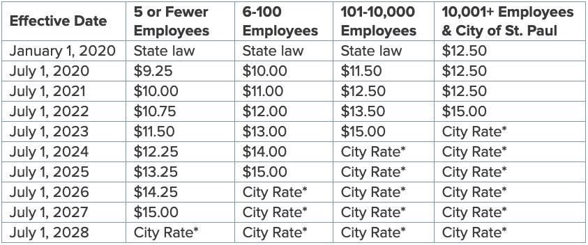 2020 St Paul minimum wage ordinance