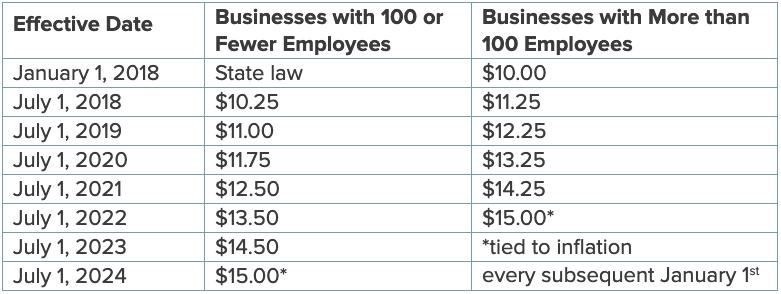 2020 Minneapolis minimum wage ordinance